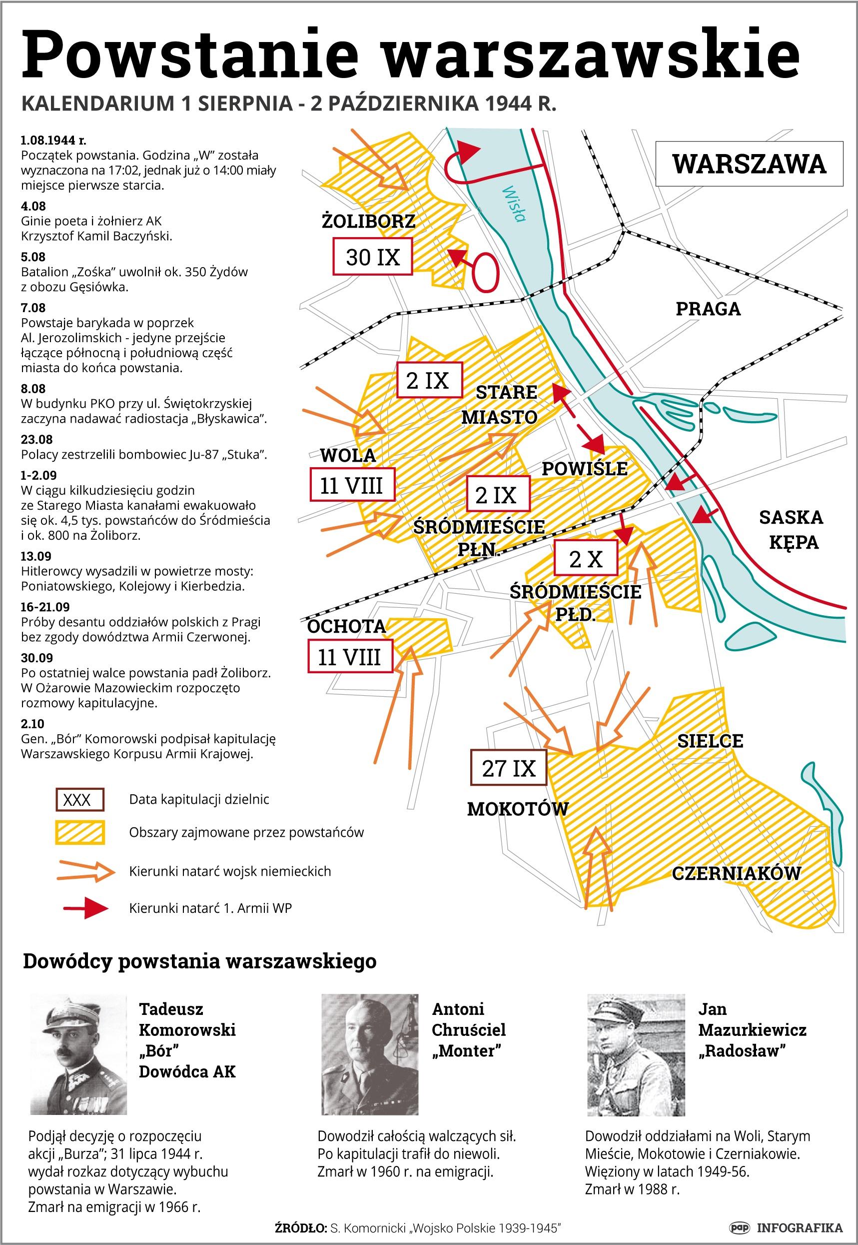 1 sierpnia 1944 r. wybuchło powstanie warszawskie - największa akcja zbrojna podziemia w okupowanej przez Niemców Europie. Przez 63 dni żołnierze Armii Krajowej prowadzili heroiczną i osamotnioną walkę, której celem była niepodległa Polska, wolna od niemieckiej okupacji i dominacji sowieckiej/źródło: PAP/Ziemienowicz Adam